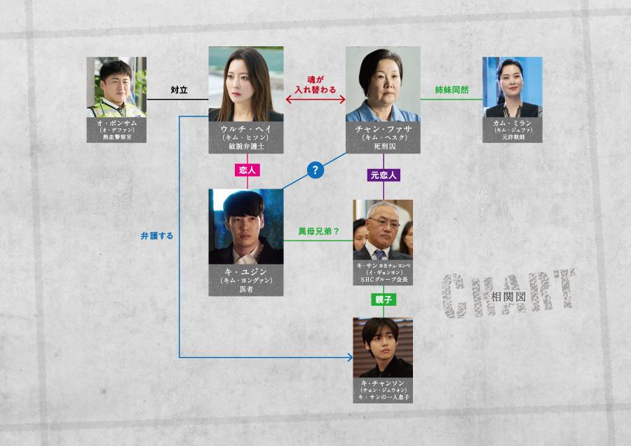 ナインルーム 韓国ドラマ